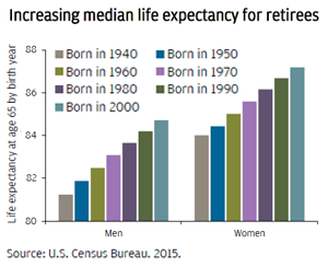 Increasing median life expectancy for retirees